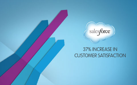 Salesforce.com has the largest market share in CRM apps in the world