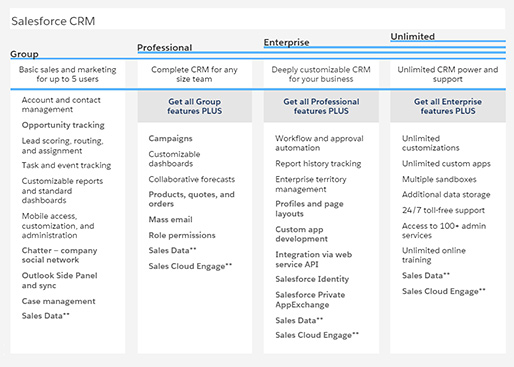 CRM features compared in Salesforce