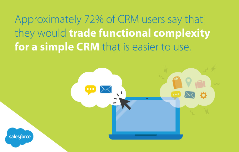 Core features of a simple CRM