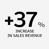 37% increase in sales revenue