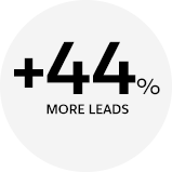 44% more leads