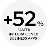 52% faster integration of business apps