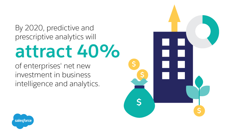 By 2020, predictive and prescriptive analytics will attract 40% of enterprises' net new investment in business intelligence and analytics.