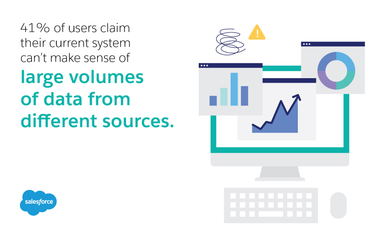 41% claim their current system can't make sense of large volumes of data from different sources.