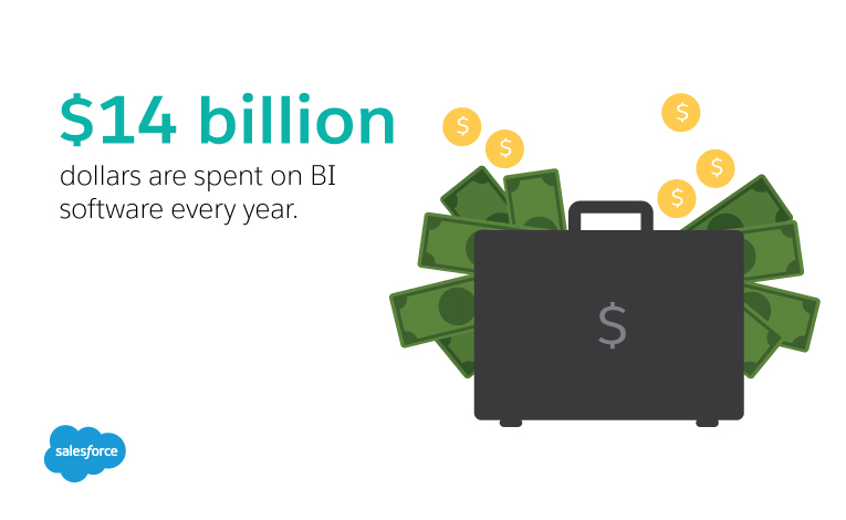 14 billion Dollars spent on BI software each year. (Gartner)