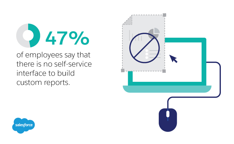 47% of employees say that there is no self service interface to build custom reports