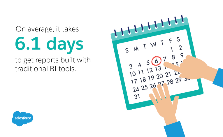 Average number of days it takes to get reports built with traditional BI tools (range: 4.3-7.9). (Aberdeen Group)