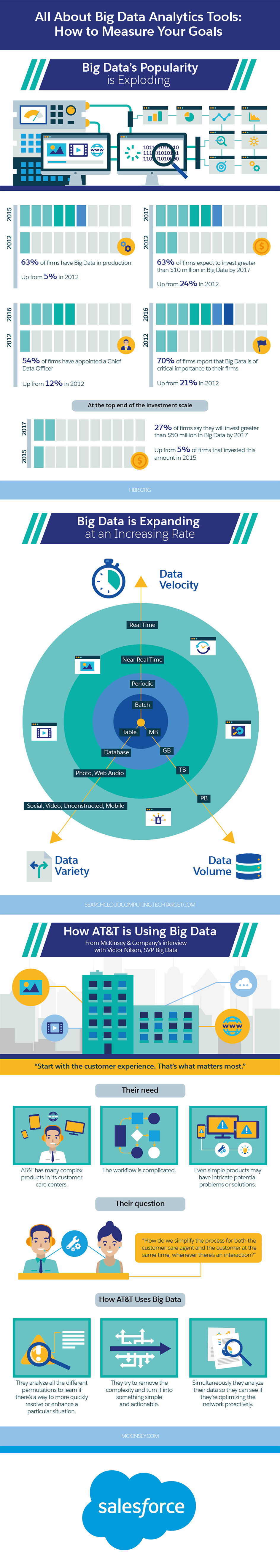 All About Big Data Analytics Tools: How to Measure Your Goals Infographic