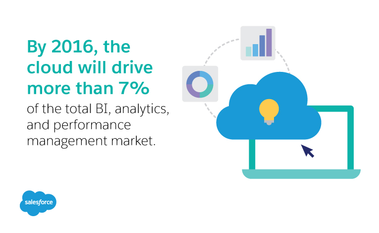 By 2016, the cloud will drive more than 7% of the total BI, analytics and performance management market.
