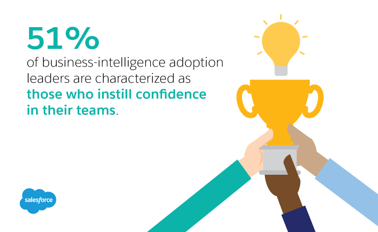 51% of Business Intelligence adoption leaders are characterized as those who instill confidence in their teams compared to only 33% of laggards.