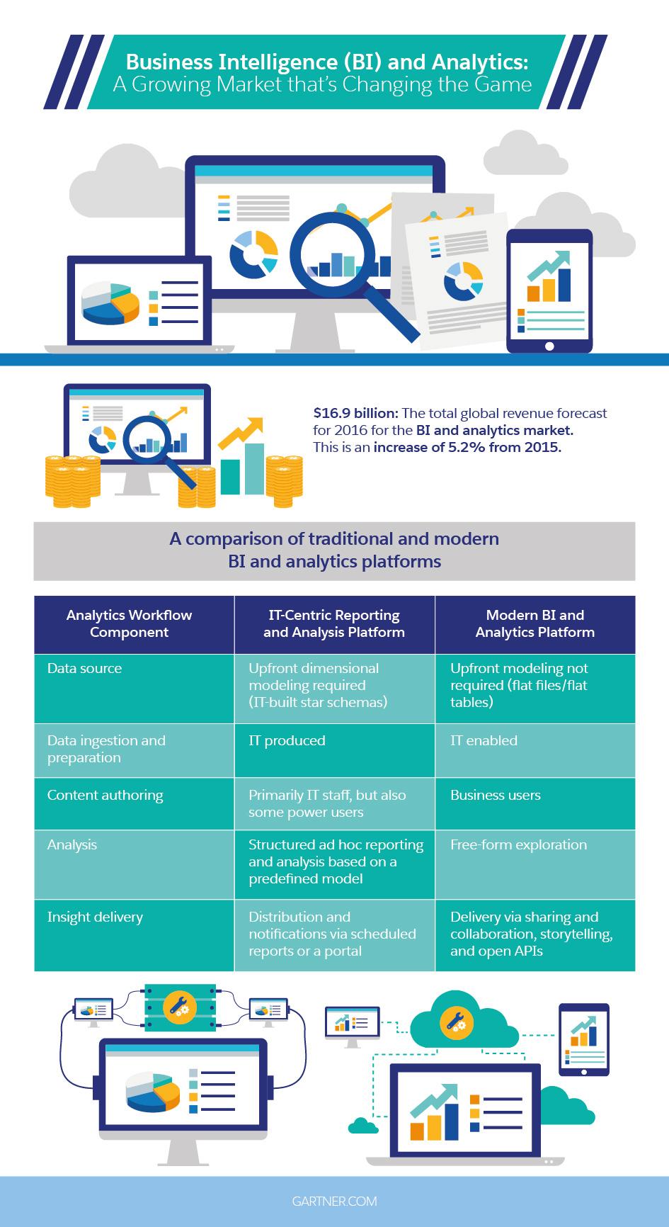 Business Intelligence (BI) and Analytics