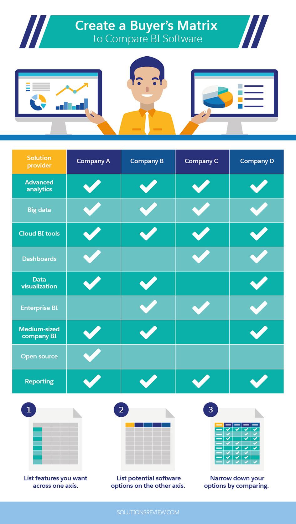Create a Buyer's Matrix to Compare BI Software