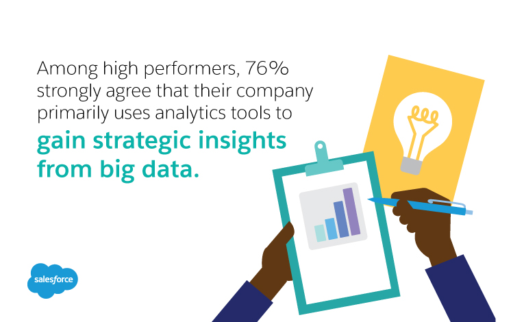Also among high performers, 76% strongly agree that their company primarily uses analytics tools to gain strategic insights from big data.