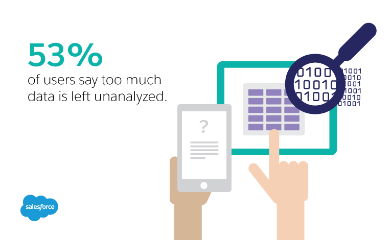 53% of users say too much data is left unanalyzed