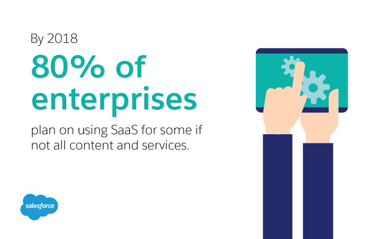 By 2018 80% of enterprises plan on using Saas for some if not all content and services