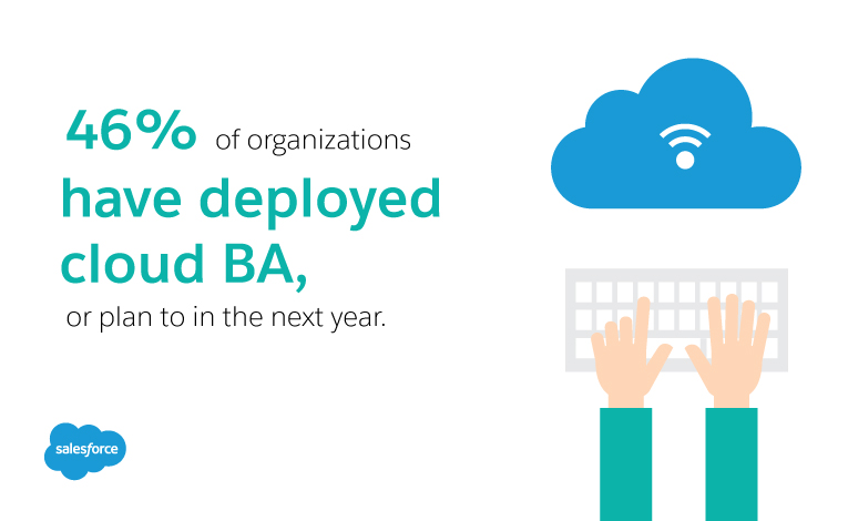46% of organizations have deployed cloud BA  or plan to in the next year