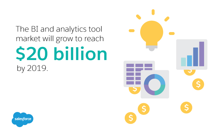 On average, $10.66 is made back for every dollar spent on business intelligence.