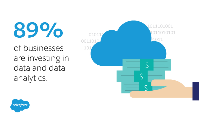 89% of US business are investing in data and data analytics