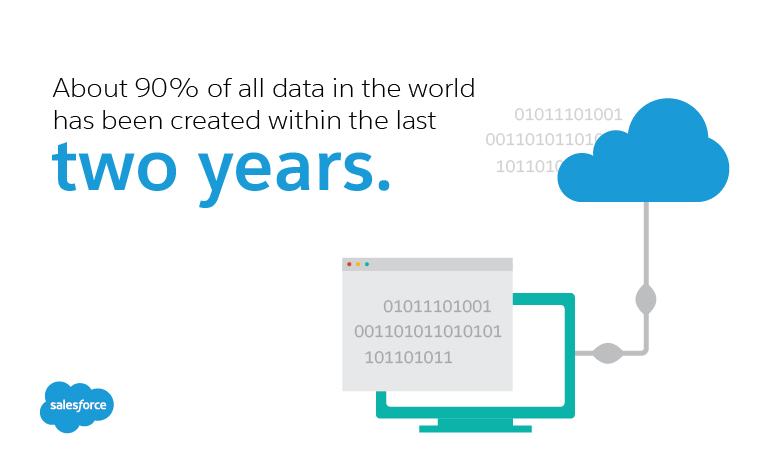 about 90% of all data in the world has been created within the last two years