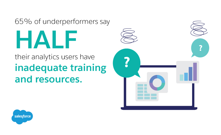 Sixty-five percent of underperformers say that half their analytics users have inadequate training and resources.