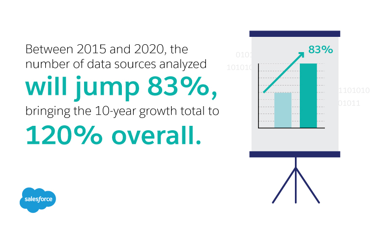 Between 2015 and 2020, the number of data sources analyzed will jump 83%, bringing the 10-year growth total to 120% overall.