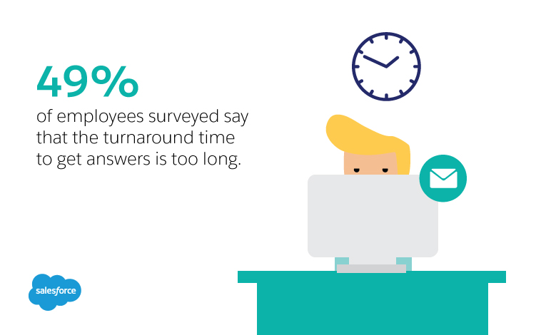 49% of employees surveyed say that turnaround time to get answers is too long