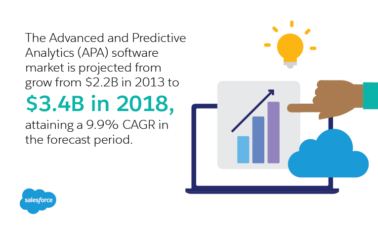 The Advanced and Predictive Analytics (APA) software market is projected from grow from $2.2B in 2013 to $3.4B in 2018, attaining a 9.9% CAGR in the forecast period