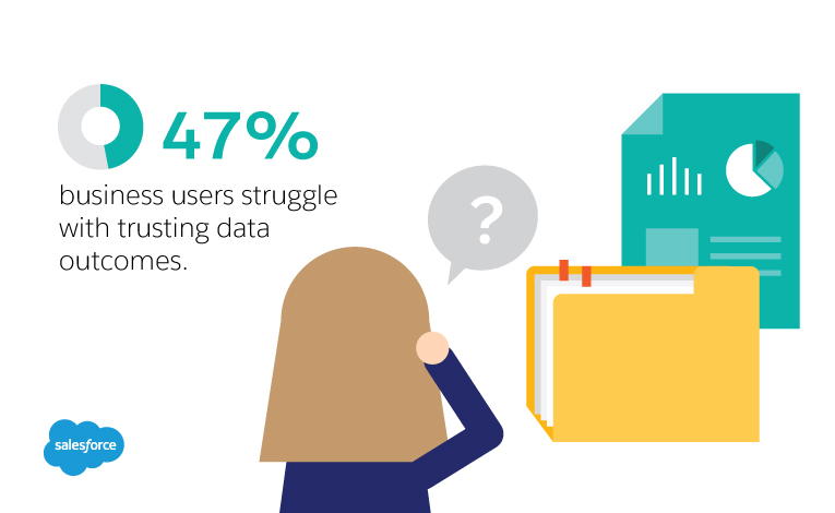 47 % Business users struggle with trusting data outcomes.