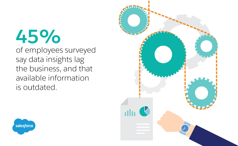 45% of employees surveyed say Data insights lag the business; figures are outdated