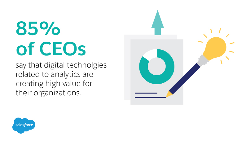 85% of CEO's say that digital technologies related to analytics  are creating high value for their organizations