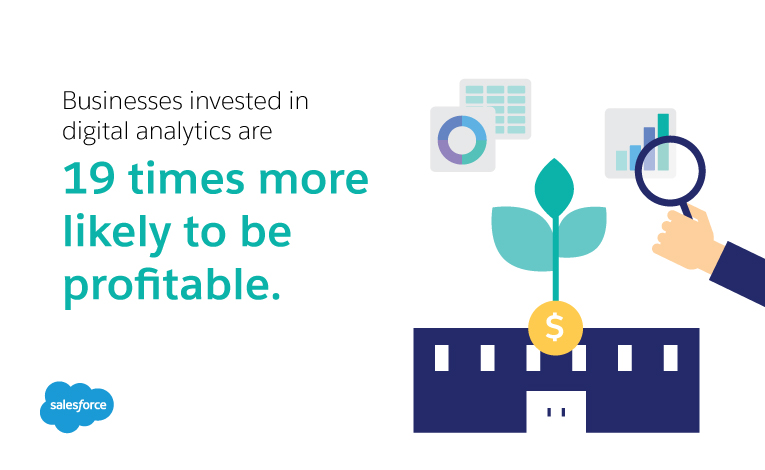 Business invested in digital analytics are19 times more likely to be profitable.