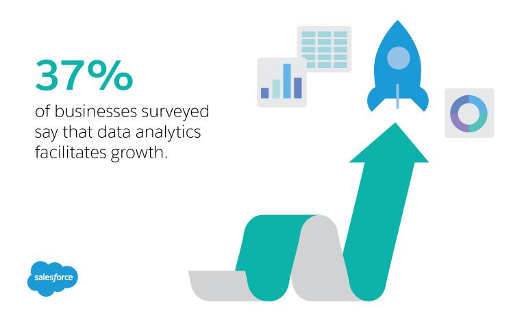37% of business surveyed say that data analytics facilitates growth