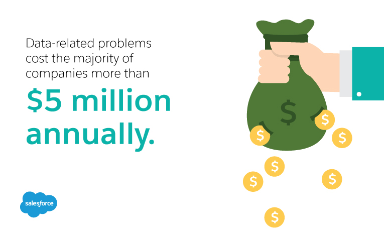 data-related problems cost the majority of companies more than $5 million annually