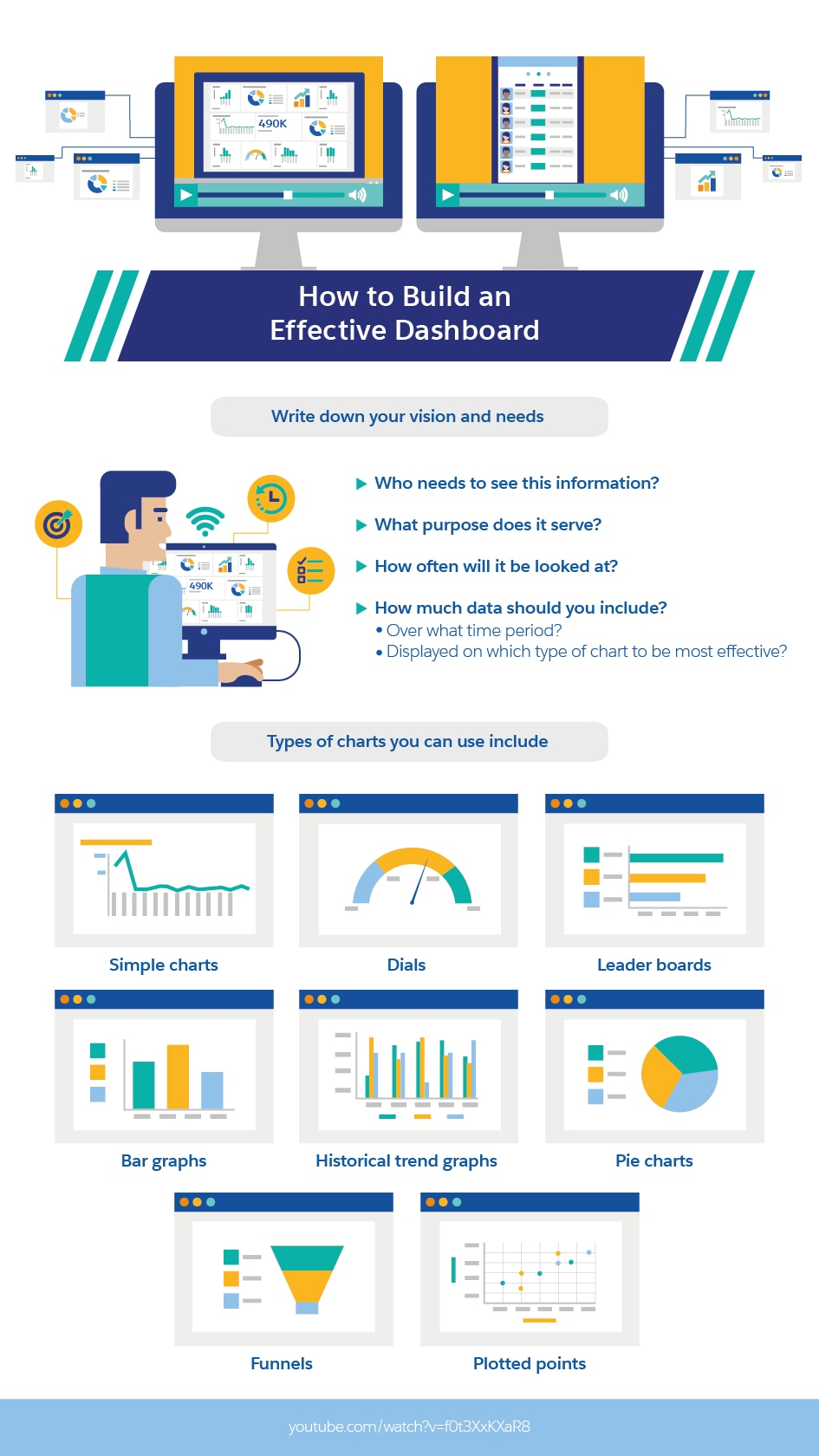the perfect sales dashboard should have these 12 sales