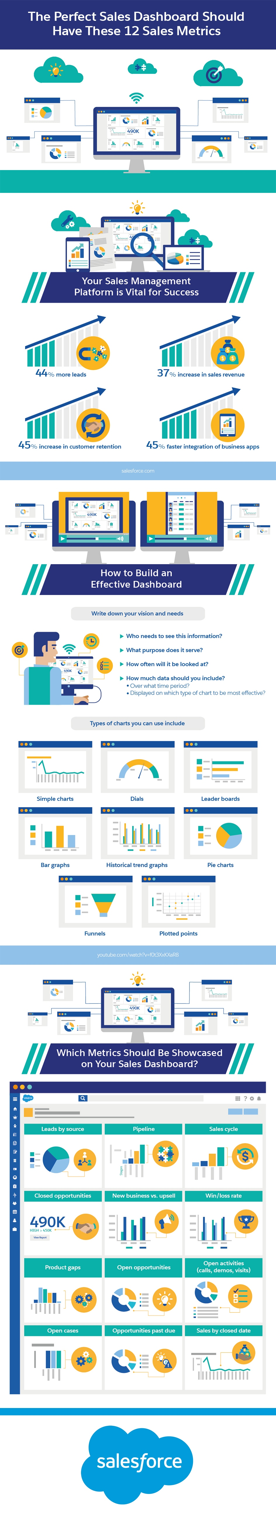 The Perfect Sales Dashboard Should Have These 12 Sales Metrics Infographic