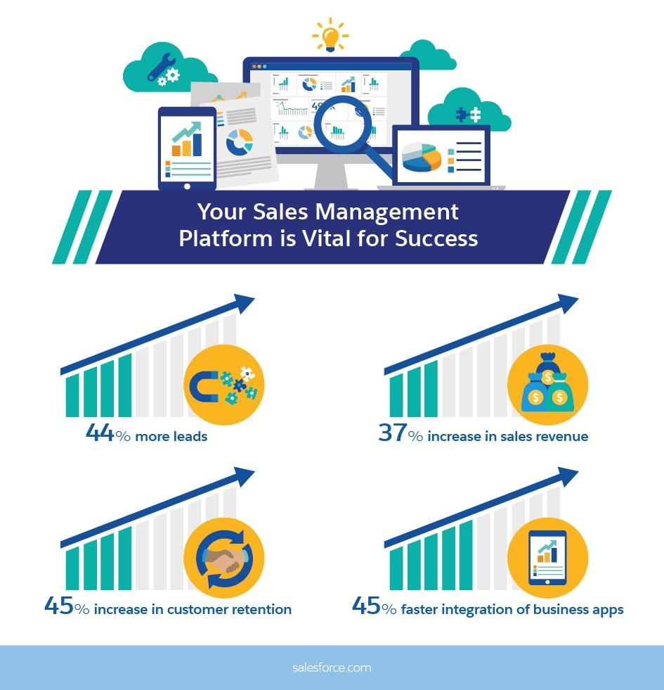 Your Sales Management Platform is Vital for Success