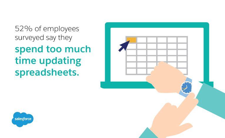 52% of employees surveyed say they spend too much time updating spreadsheets