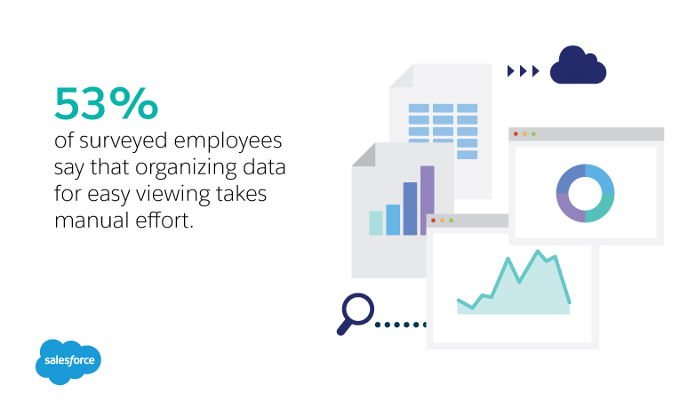 53% of surveyed employees say that getting all the data needed into view takes manual effort