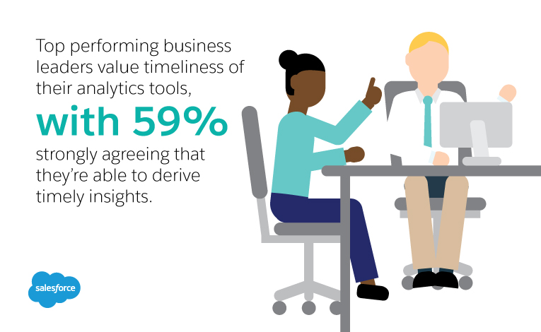 Top performing business leaders value timeliness of their analytics tools, with 59% strongly agreeing that they're able to derive timely insights.