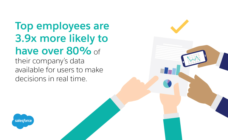 Top employees are 3.9x more likely to have over 80% of their company's data available for users to make decisions in real time or near real time.