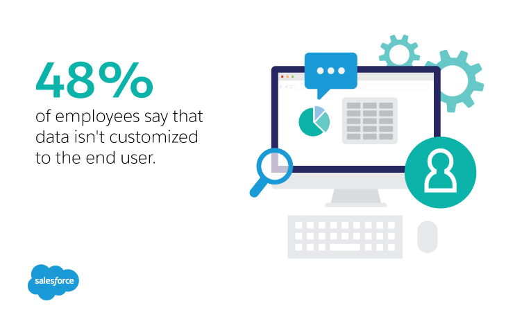 48% percent of employees say that data isn't customized to the end user