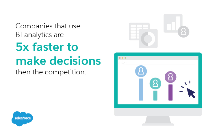 Companies that use BI analytics are 5x faster to make decisions then the competition.