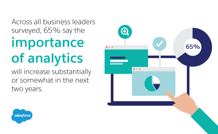 Across all business leaders surveyed, 65% say the importance of analytics will increase substantially or somewhat in the next two years.