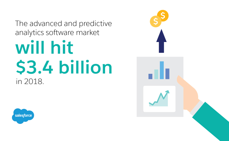 The advanced and predictive analytics software market is will hit $3.4B in 2018.