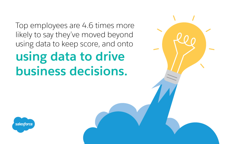 Top employees are 4.6x more likely to say they've moved beyond using data to keep score and onto using data to drive business decisions.