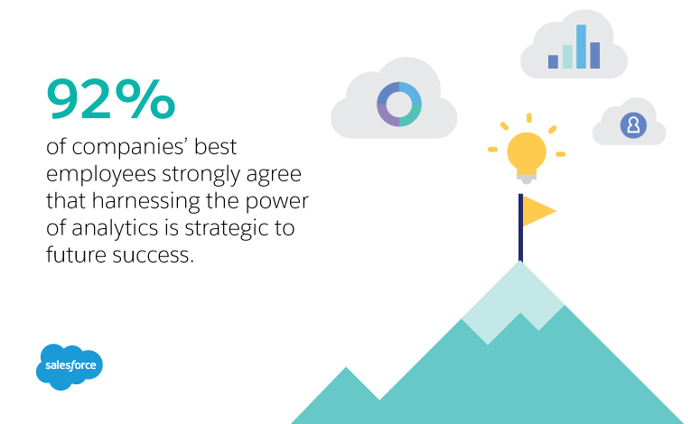 Ninety-two percent of companies best employees strongly agree that harnessing the power of analytics is strategic to future success.