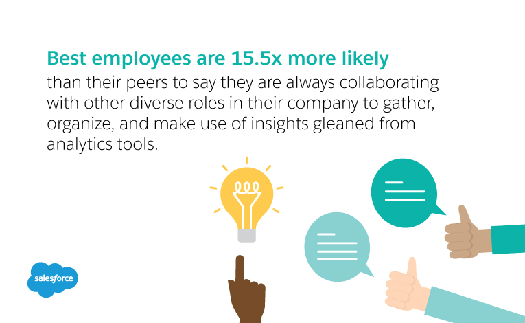 Business best employees are 15.5x more likely than their peers to say they are always collaborating with other diverse roles in their company to gather, organize, and make use of insights gleaned from analytics tools.