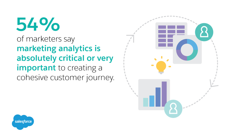 54% of marketers say analytics is absolutely critical or very important to the customer journey.