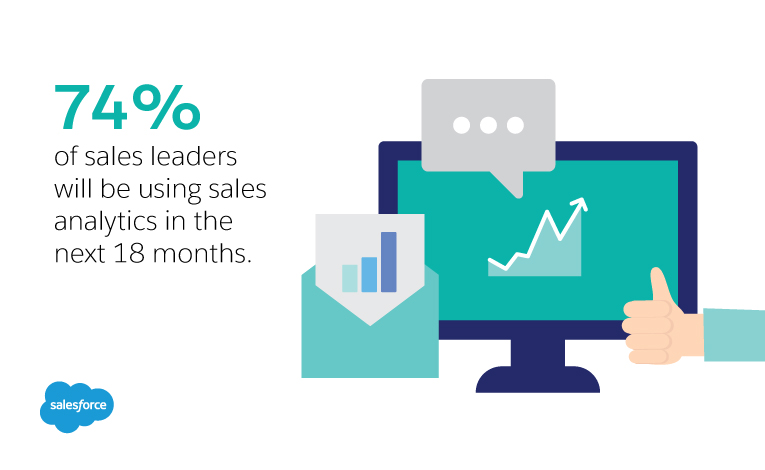 74% of sales leaders will be using sales analytics in the next 18 months.
