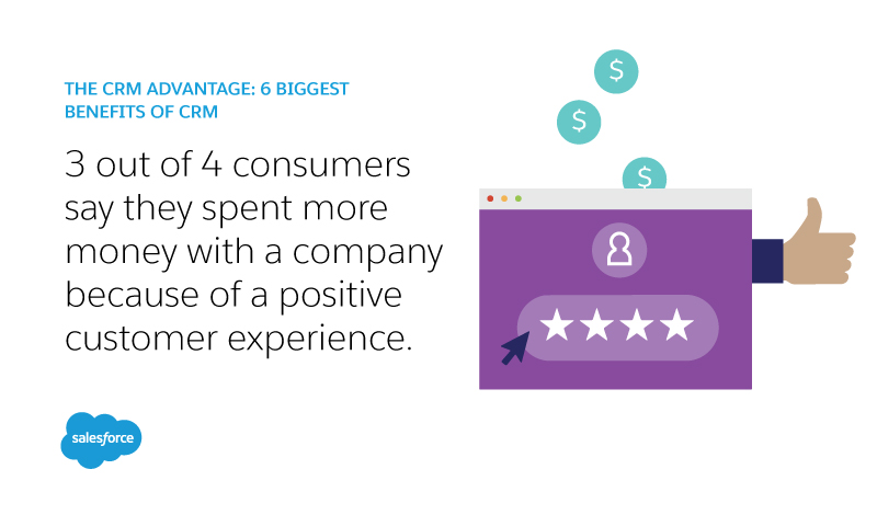 Three out of four consumers say they spent more money with a company because of a positive customer experience